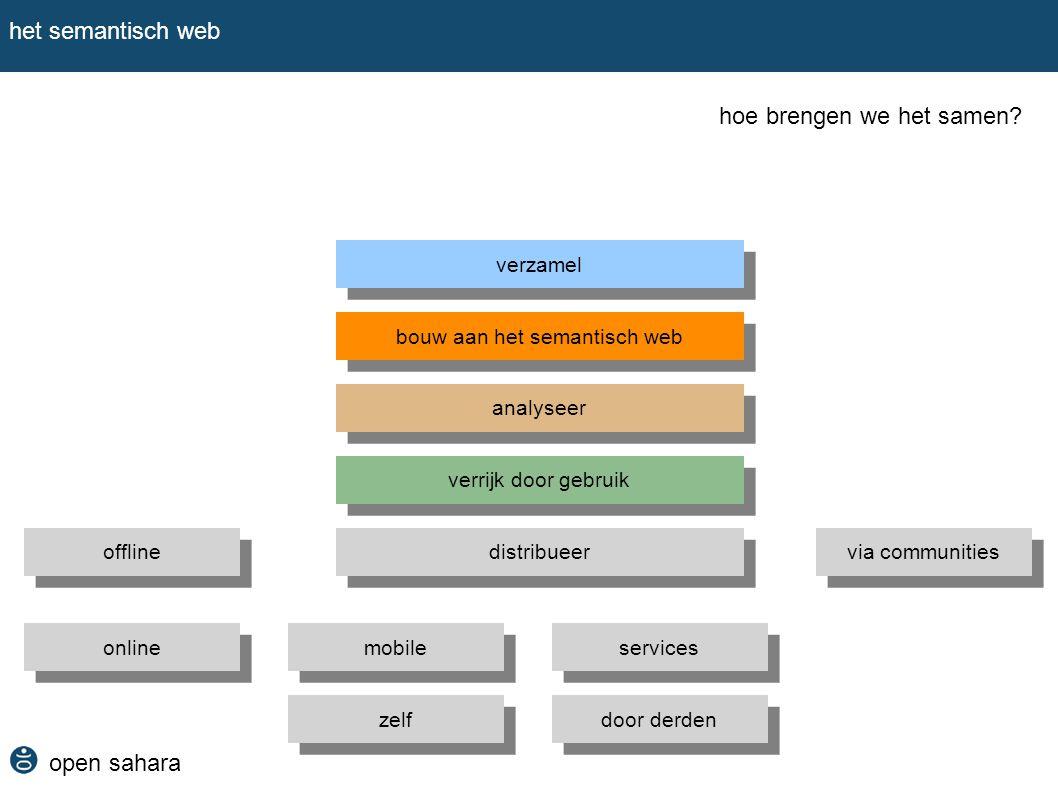 open sahara het semantisch web hoe brengen we het samen? verzamel bouw aan het semantisch web analyseer verrijk door gebruik distribueer offline onlin