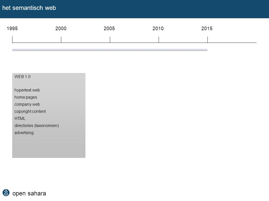 open sahara het semantisch web 19952000200520102015 WEB 1.0 hypertext web home pages company web copyright content HTML directories (taxonomien) advertsing WEB 2.0 social web blogs community web shared content XML tagging (folksonomien) word of mouth