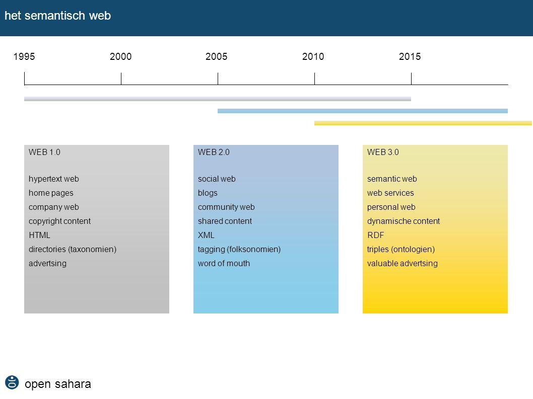 open sahara het semantisch web 19952000200520102015 WEB 1.0 hypertext web home pages company web copyright content HTML directories (taxonomien) adver