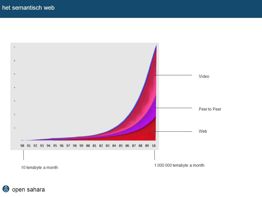 open sahara het semantisch web Web Peer to Peer Video 10 terrabyte a month 1.000.000 terrabyte a month