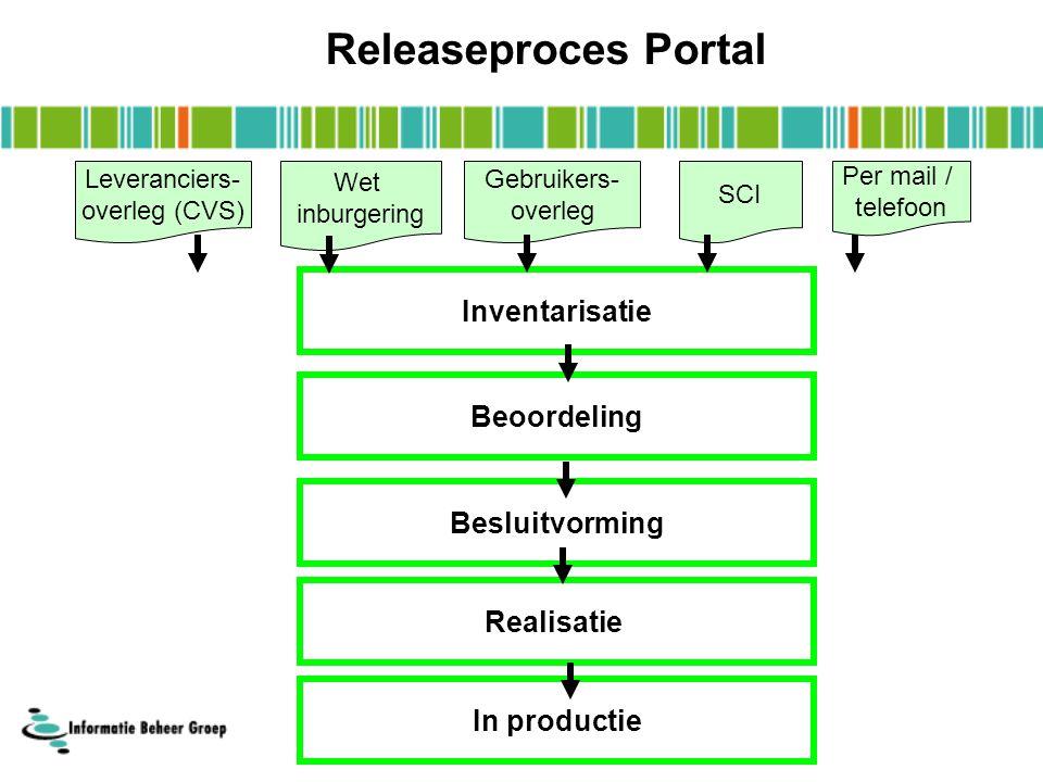 Inventarisatie Gebruikers- overleg SCI Per mail / telefoon Beoordeling Realisatie In productie Wet inburgering Releaseproces Portal Leveranciers- overleg (CVS) Besluitvorming