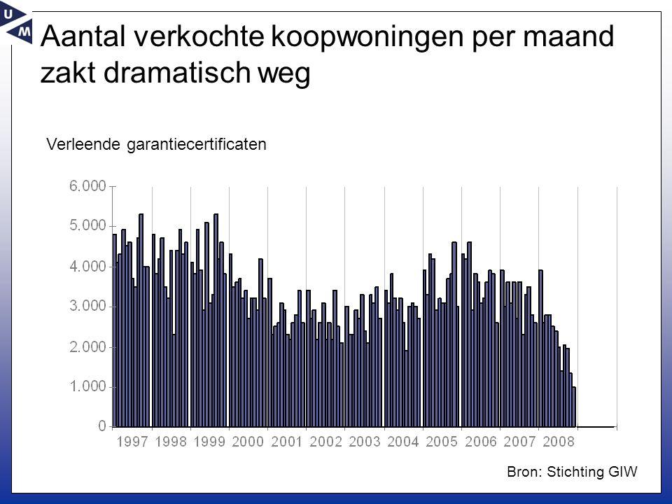 Aantal verkochte koopwoningen per maand zakt dramatisch weg Verleende garantiecertificaten Bron: Stichting GIW