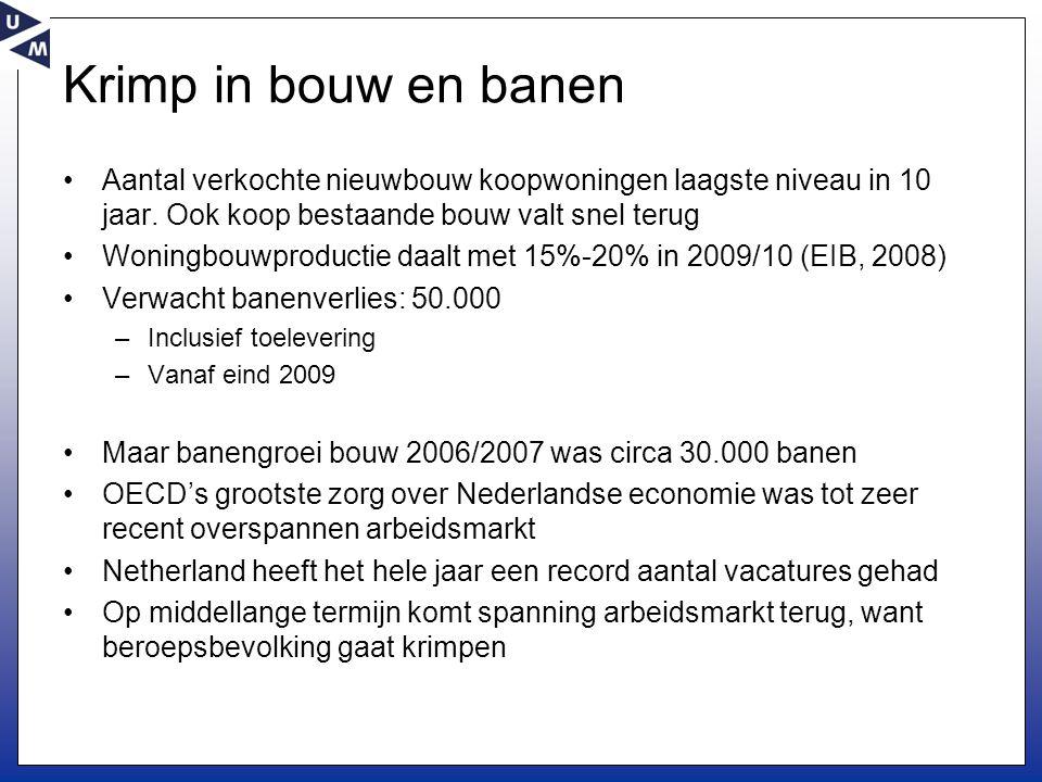 Krimp in bouw en banen •Aantal verkochte nieuwbouw koopwoningen laagste niveau in 10 jaar.