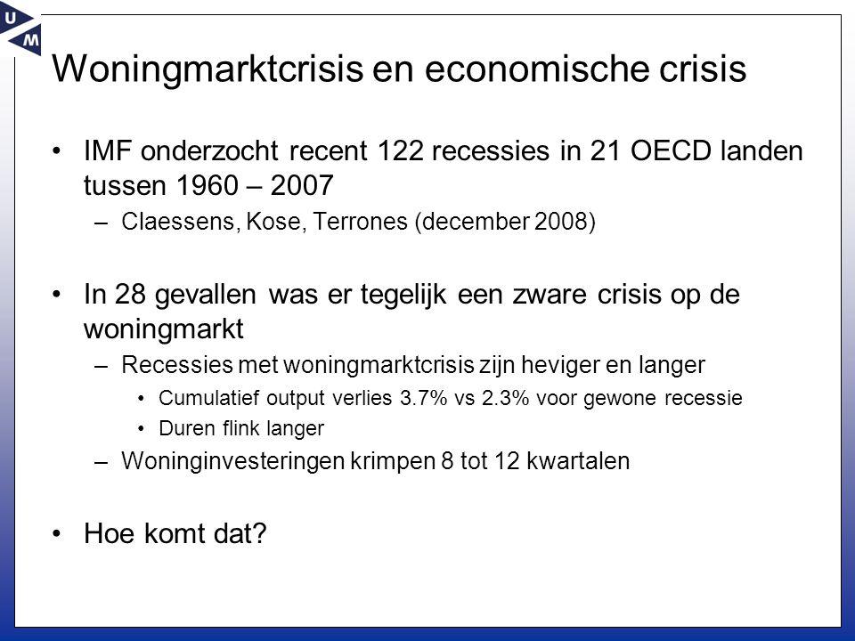 Woningmarktcrisis en economische crisis •IMF onderzocht recent 122 recessies in 21 OECD landen tussen 1960 – 2007 –Claessens, Kose, Terrones (december 2008) •In 28 gevallen was er tegelijk een zware crisis op de woningmarkt –Recessies met woningmarktcrisis zijn heviger en langer •Cumulatief output verlies 3.7% vs 2.3% voor gewone recessie •Duren flink langer –Woninginvesteringen krimpen 8 tot 12 kwartalen •Hoe komt dat