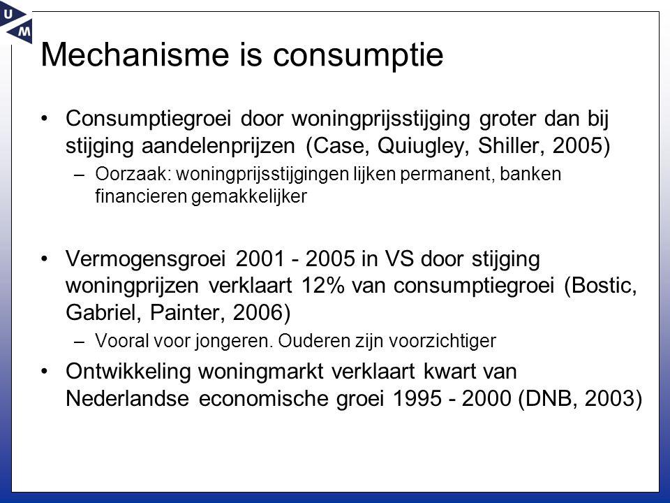 Mechanisme is consumptie •Consumptiegroei door woningprijsstijging groter dan bij stijging aandelenprijzen (Case, Quiugley, Shiller, 2005) –Oorzaak: woningprijsstijgingen lijken permanent, banken financieren gemakkelijker •Vermogensgroei 2001 - 2005 in VS door stijging woningprijzen verklaart 12% van consumptiegroei (Bostic, Gabriel, Painter, 2006) –Vooral voor jongeren.