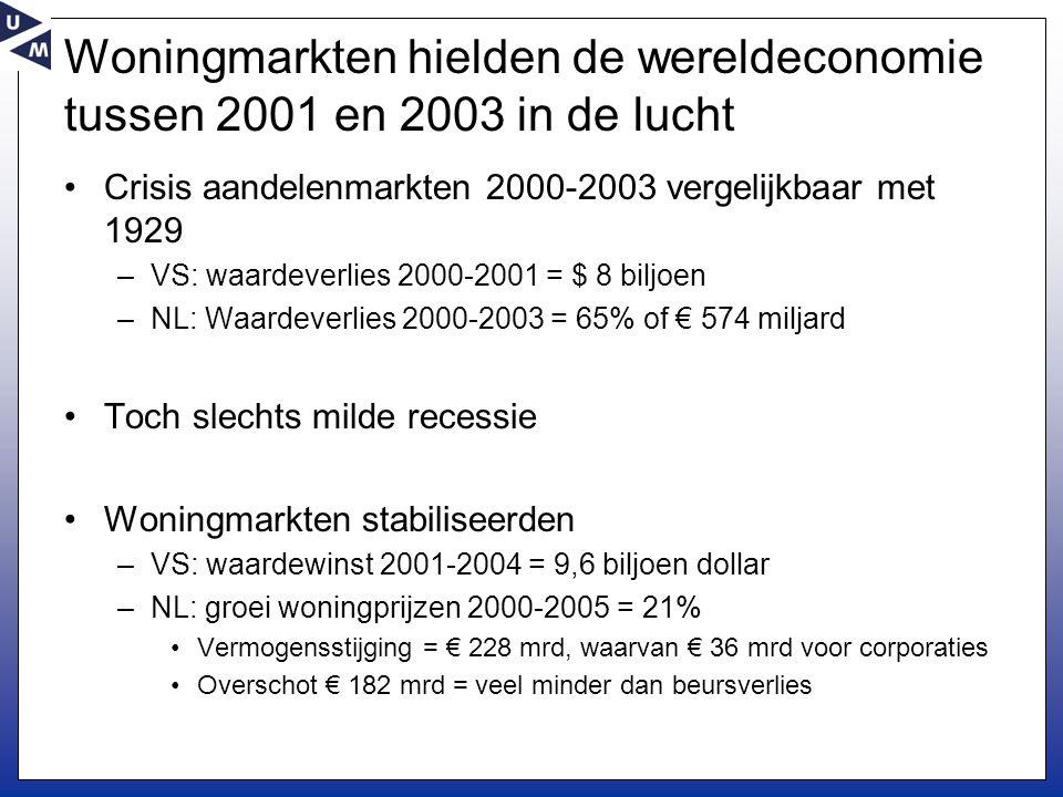 Woningmarkten hielden de wereldeconomie tussen 2001 en 2003 in de lucht •Crisis aandelenmarkten 2000-2003 vergelijkbaar met 1929 –VS: waardeverlies 2000-2001 = $ 8 biljoen –NL: Waardeverlies 2000-2003 = 65% of € 574 miljard •Toch slechts milde recessie •Woningmarkten stabiliseerden –VS: waardewinst 2001-2004 = 9,6 biljoen dollar –NL: groei woningprijzen 2000-2005 = 21% •Vermogensstijging = € 228 mrd, waarvan € 36 mrd voor corporaties •Overschot € 182 mrd = veel minder dan beursverlies