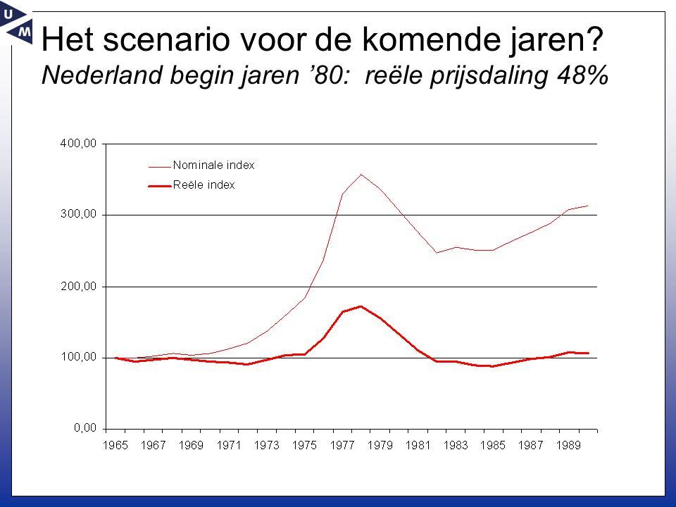 Het scenario voor de komende jaren Nederland begin jaren '80: reële prijsdaling 48%