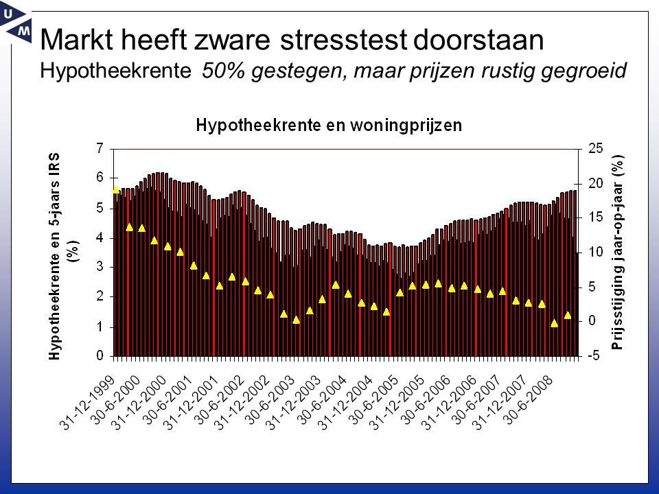 Markt heeft zware stresstest doorstaan Hypotheekrente 50% gestegen, maar prijzen rustig gegroeid