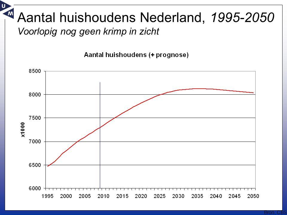 Aantal huishoudens Nederland, 1995-2050 Voorlopig nog geen krimp in zicht Bron: CBS