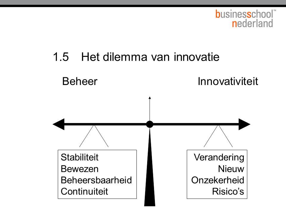 1.5Het dilemma van innovatie BeheerInnovativiteit Verandering Nieuw Onzekerheid Risico's Stabiliteit Bewezen Beheersbaarheid Continuiteit
