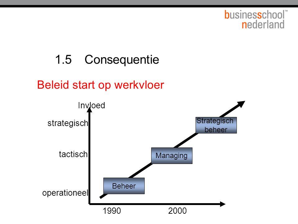 1.5 Consequentie Managing Beheer Strategisch beheer 19902000 Invloed operationeel tactisch strategisch Beleid start op werkvloer