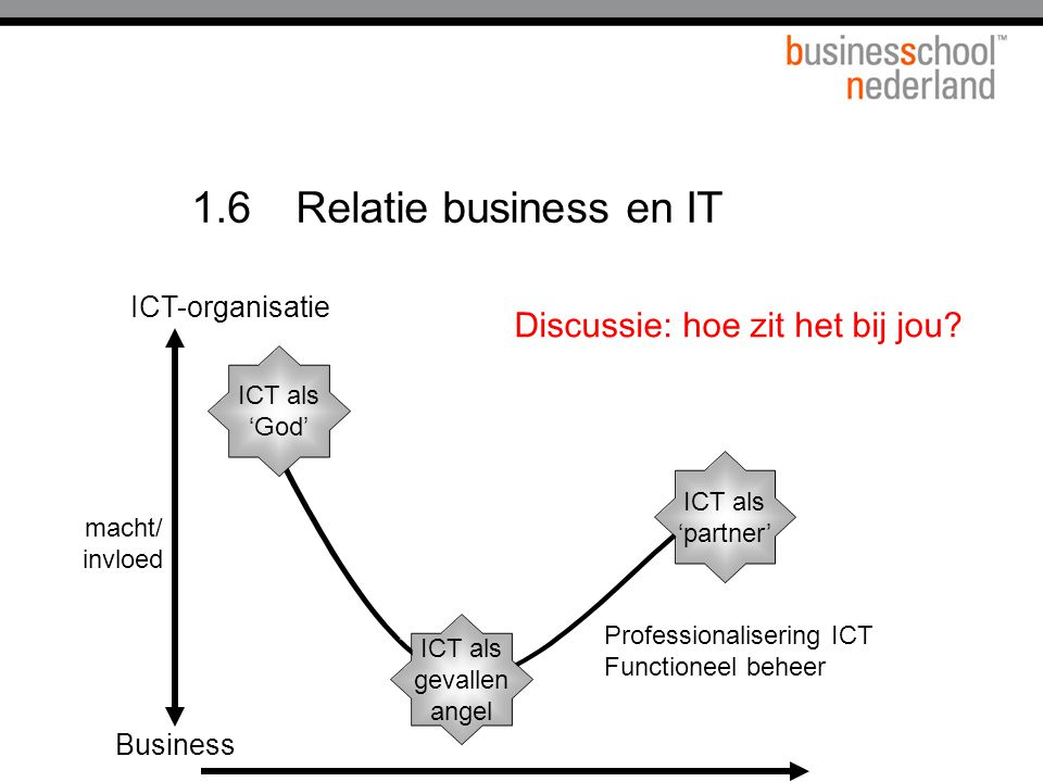1.6Relatie business en IT Professionalisering ICT Functioneel beheer ICT als gevallen angel ICT als 'God' ICT als 'partner' Business ICT-organisatie m