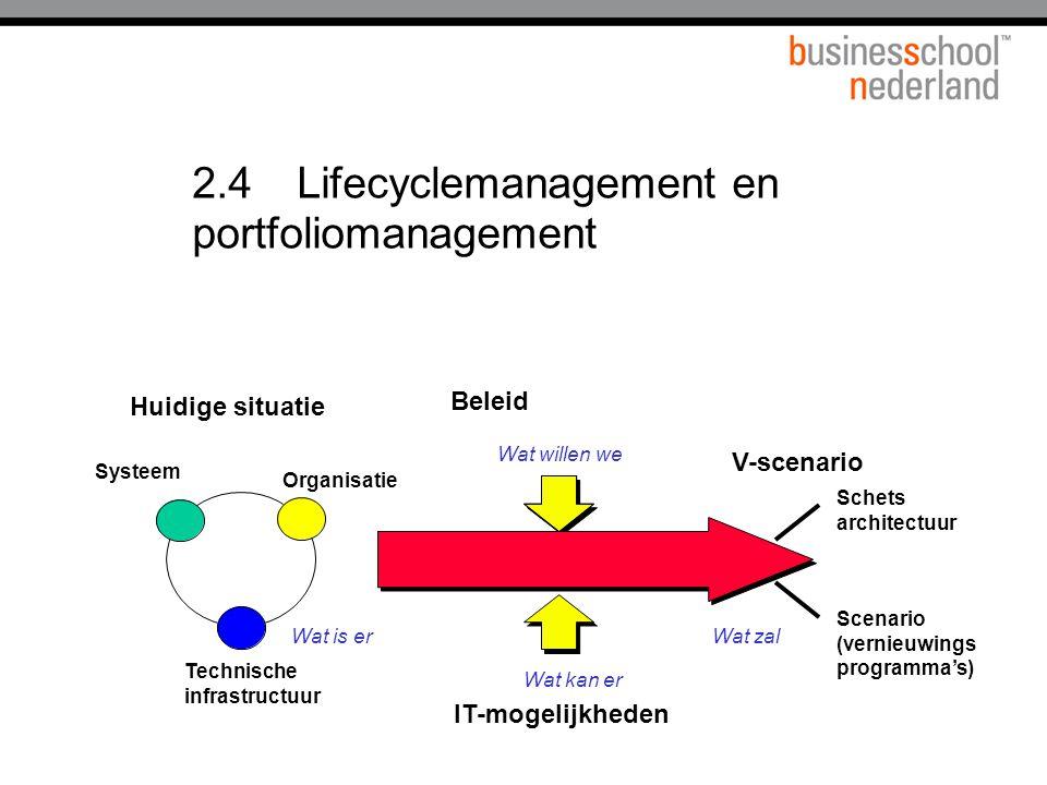 2.4Lifecyclemanagement en portfoliomanagement Technische infrastructuur Organisatie Systeem Huidige situatie V-scenario Beleid IT-mogelijkheden Wat is er Wat kan er Wat willen we Wat zal Schets architectuur Scenario (vernieuwings programma's)