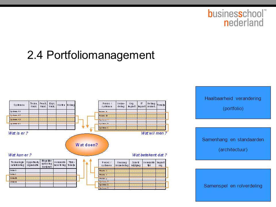 2.4 Portfoliomanagement Samenspel en rolverdeling Haalbaarheid verandering (portfolio) Samenhang en standaarden (architectuur)