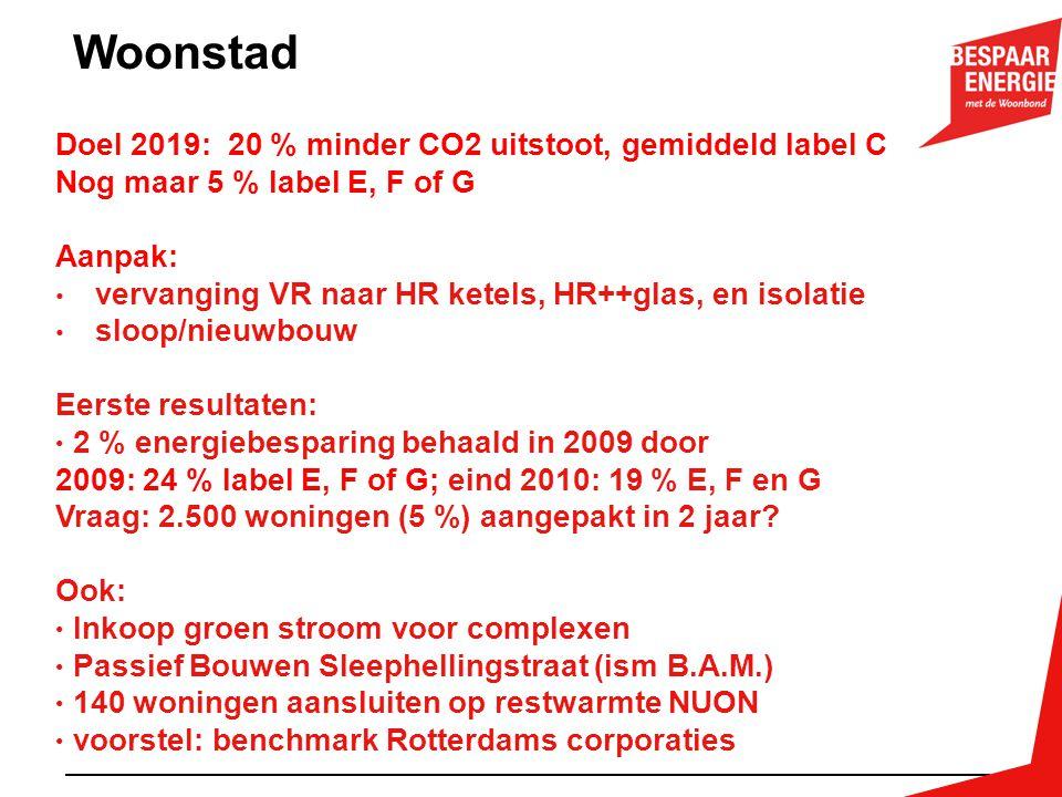 Doel 2019: 20 % minder CO2 uitstoot, gemiddeld label C Nog maar 5 % label E, F of G Aanpak: • vervanging VR naar HR ketels, HR++glas, en isolatie • sl