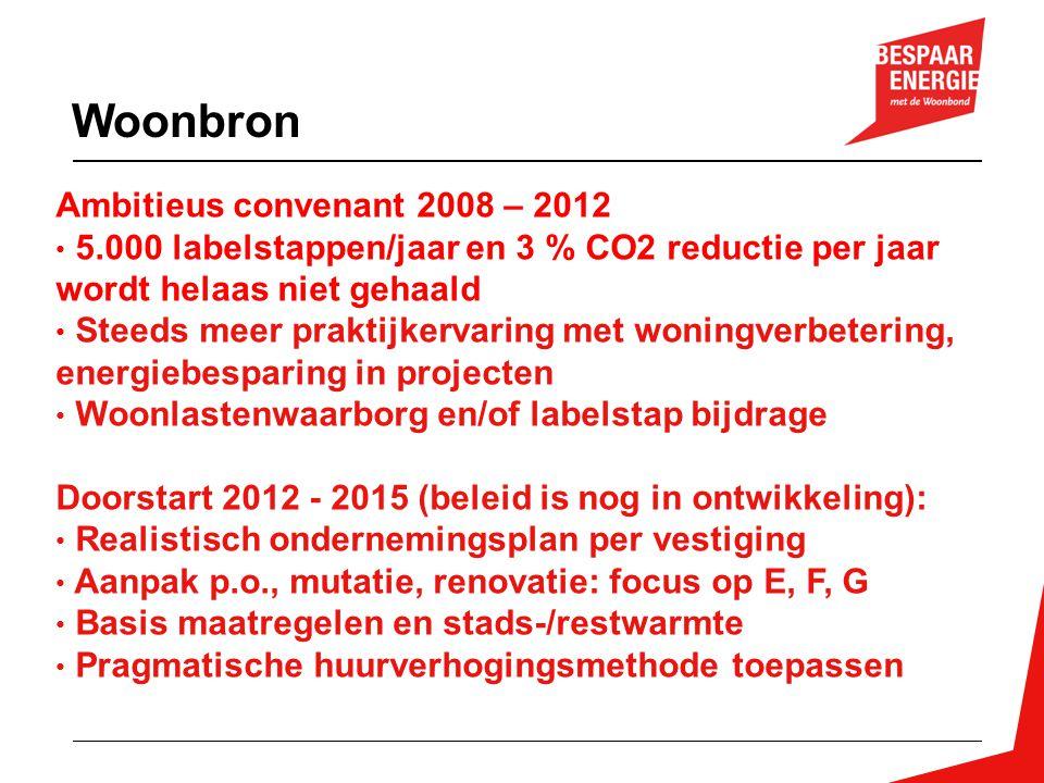 Ambitieus convenant 2008 – 2012 • 5.000 labelstappen/jaar en 3 % CO2 reductie per jaar wordt helaas niet gehaald • Steeds meer praktijkervaring met wo