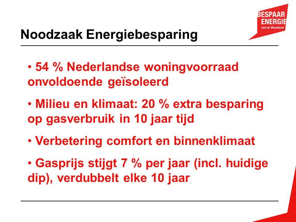 Noodzaak Energiebesparing • 54 % Nederlandse woningvoorraad onvoldoende geïsoleerd • Milieu en klimaat: 20 % extra besparing op gasverbruik in 10 jaar