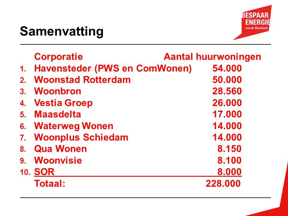 CorporatieAantal huurwoningen 1. Havensteder (PWS en ComWonen) 54.000 2. Woonstad Rotterdam 50.000 3. Woonbron 28.560 4. Vestia Groep 26.000 5. Maasde
