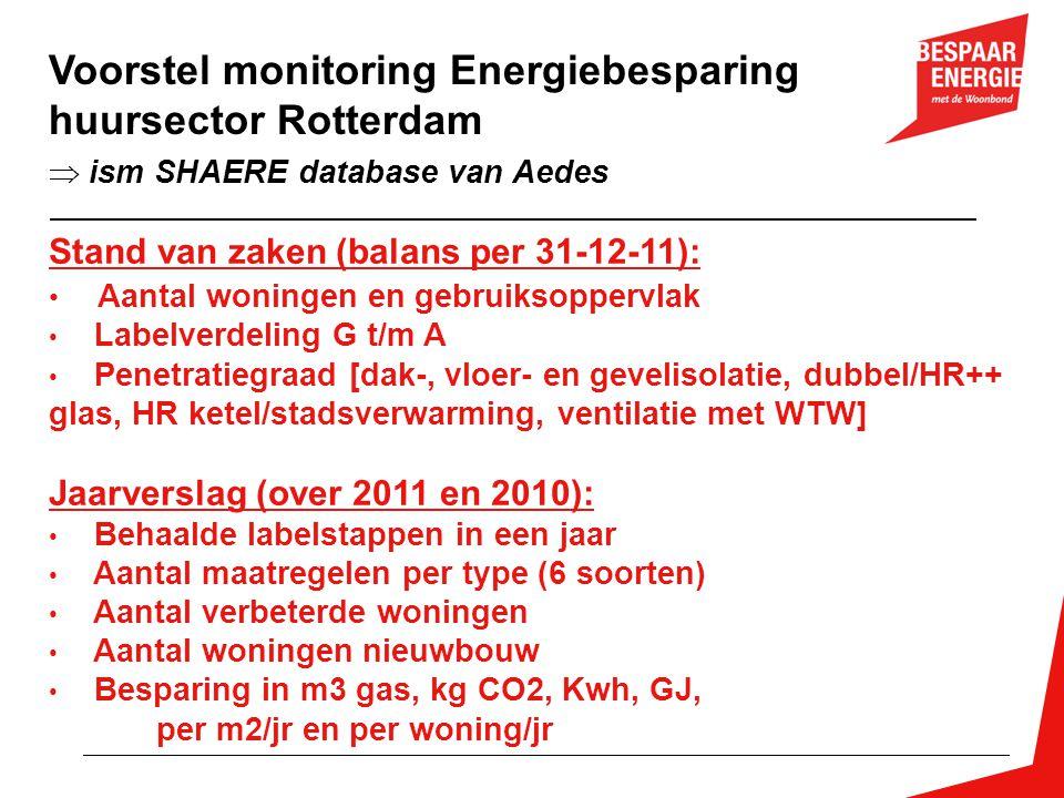 Stand van zaken (balans per 31-12-11): • Aantal woningen en gebruiksoppervlak • Labelverdeling G t/m A • Penetratiegraad [dak-, vloer- en gevelisolati