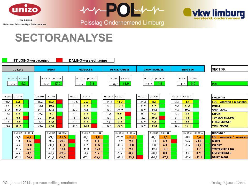POL januari 2014 - persvoorstelling resultaten dinsdag 7 januari 2014 SECTORANALYSE