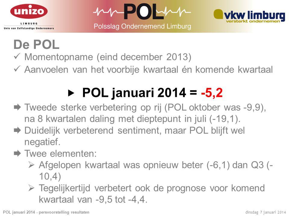 POL januari 2014 - persvoorstelling resultaten dinsdag 7 januari 2014 De POL  Momentopname (eind december 2013)  Aanvoelen van het voorbije kwartaal én komende kwartaal  POL januari 2014 = -5,2  Tweede sterke verbetering op rij (POL oktober was -9,9), na 8 kwartalen daling met dieptepunt in juli (-19,1).