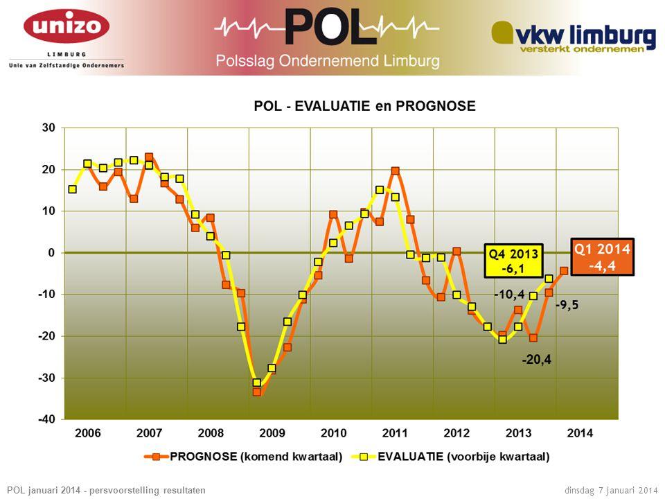 POL januari 2014 - persvoorstelling resultaten dinsdag 7 januari 2014 SECTORANALYSE  De POL (combinatie evaluatie en prognose) verbetert in alle sectoren.