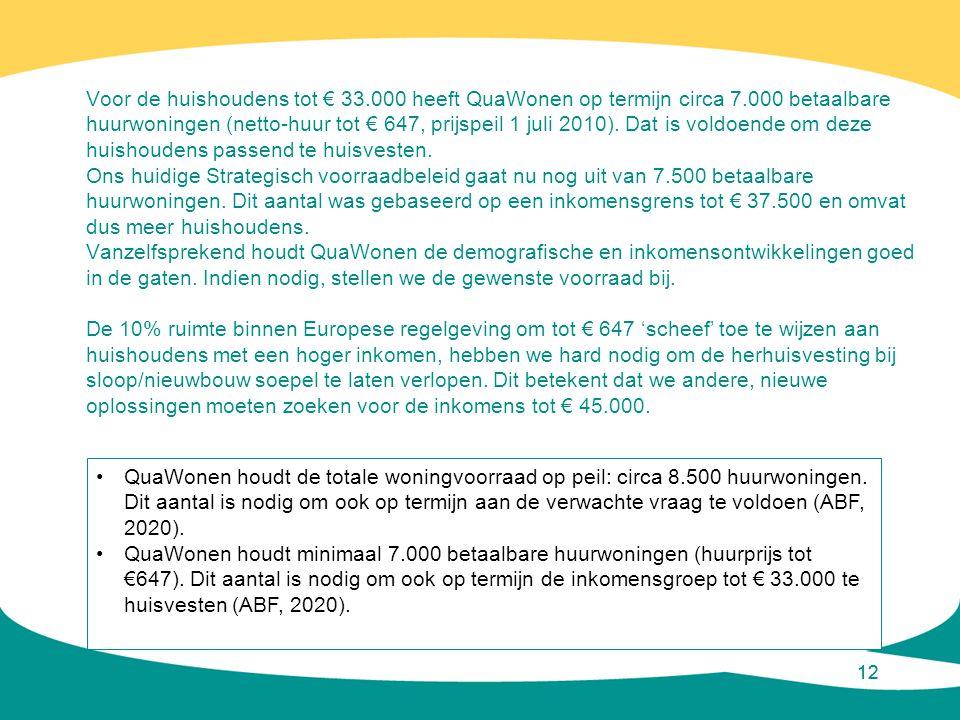 12 Voor de huishoudens tot € 33.000 heeft QuaWonen op termijn circa 7.000 betaalbare huurwoningen (netto-huur tot € 647, prijspeil 1 juli 2010). Dat i