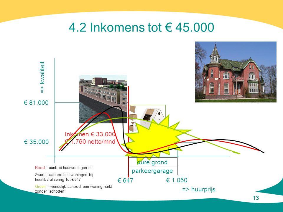 13 € 647 => huurprijs => kwaliteit € 81.000 € 1.050 € 35.000 4.2 Inkomens tot € 45.000 Inkomen € 33.000 € 1.760 netto/mnd dure grond parkeergarage Roo
