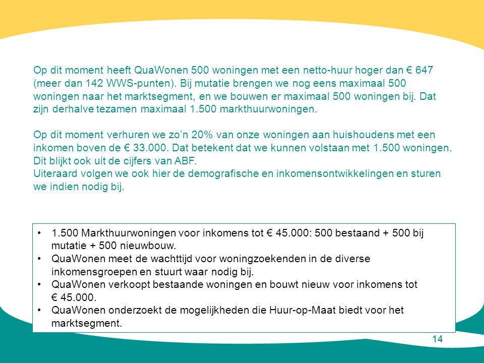 14 Op dit moment heeft QuaWonen 500 woningen met een netto-huur hoger dan € 647 (meer dan 142 WWS-punten). Bij mutatie brengen we nog eens maximaal 50