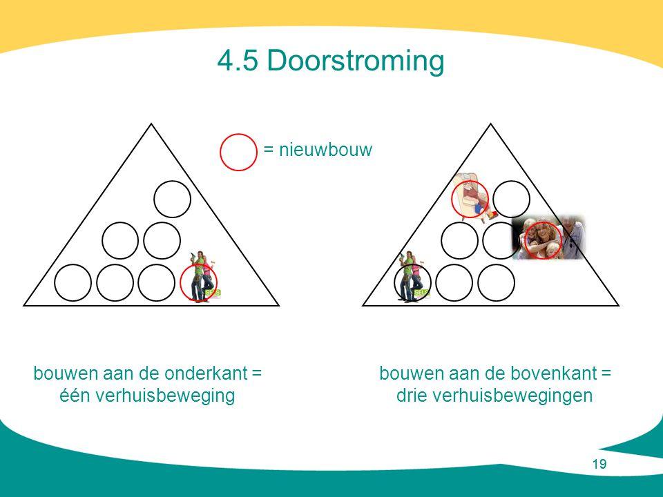 19 4.5 Doorstroming bouwen aan de onderkant = één verhuisbeweging = nieuwbouw bouwen aan de bovenkant = drie verhuisbewegingen
