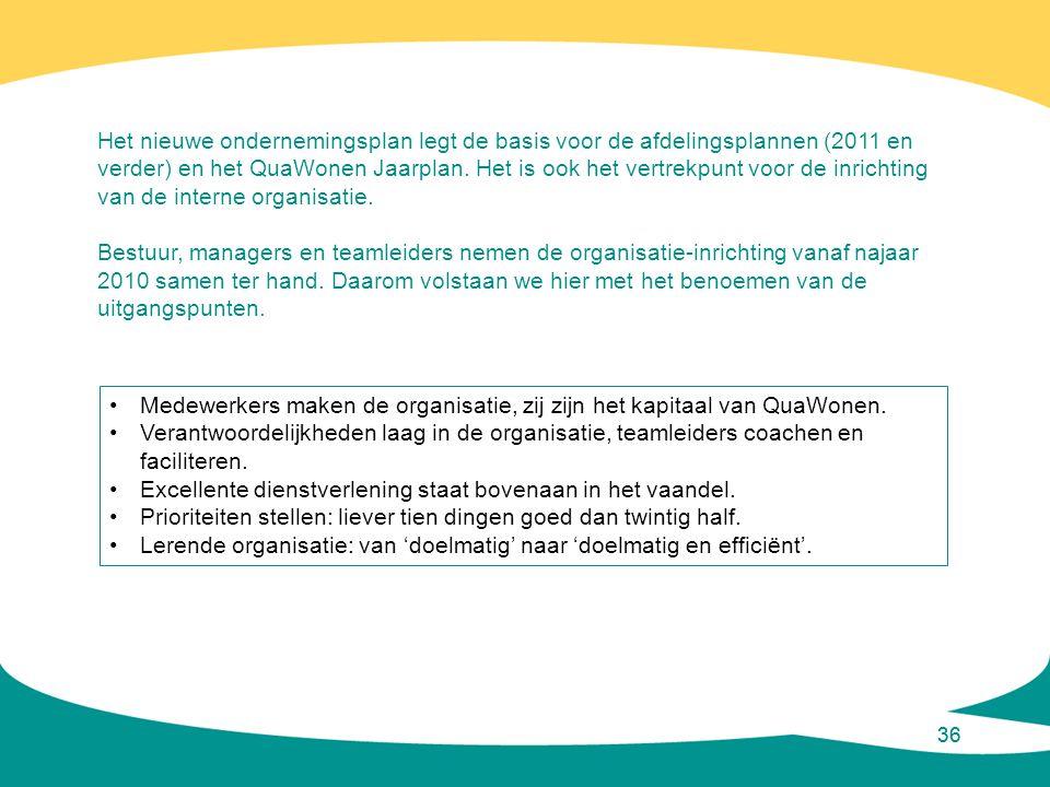 36 •Medewerkers maken de organisatie, zij zijn het kapitaal van QuaWonen. •Verantwoordelijkheden laag in de organisatie, teamleiders coachen en facili