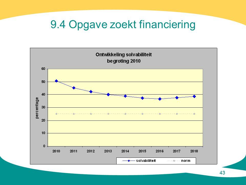 43 9.4 Opgave zoekt financiering