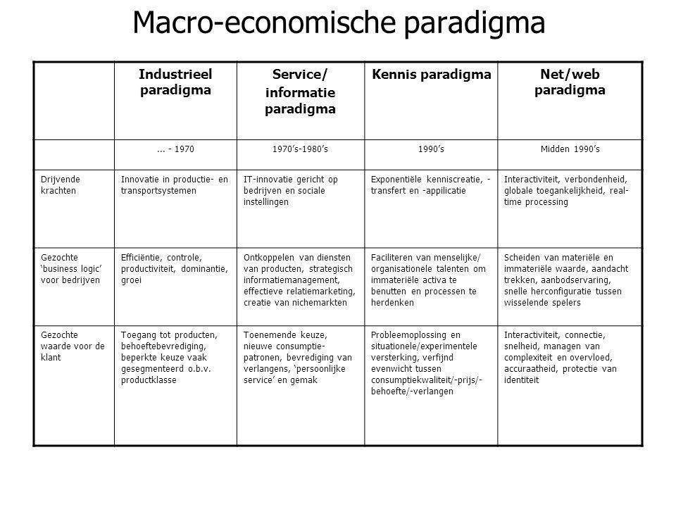 Macro-economische paradigma Industrieel paradigma Service/ informatie paradigma Kennis paradigmaNet/web paradigma... - 19701970's-1980's1990'sMidden 1