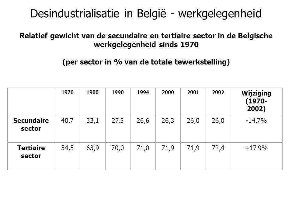 Desindustrialisatie in België - werkgelegenheid Relatief gewicht van de secundaire en tertiaire sector in de Belgische werkgelegenheid sinds 1970 (per