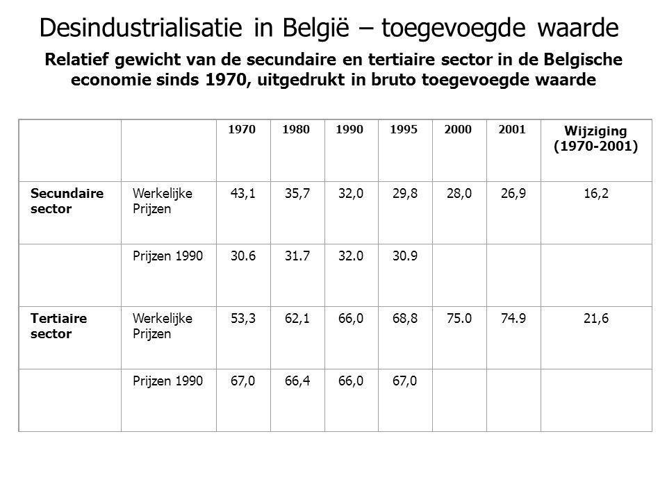 Desindustrialisatie in België – toegevoegde waarde Relatief gewicht van de secundaire en tertiaire sector in de Belgische economie sinds 1970, uitgedr