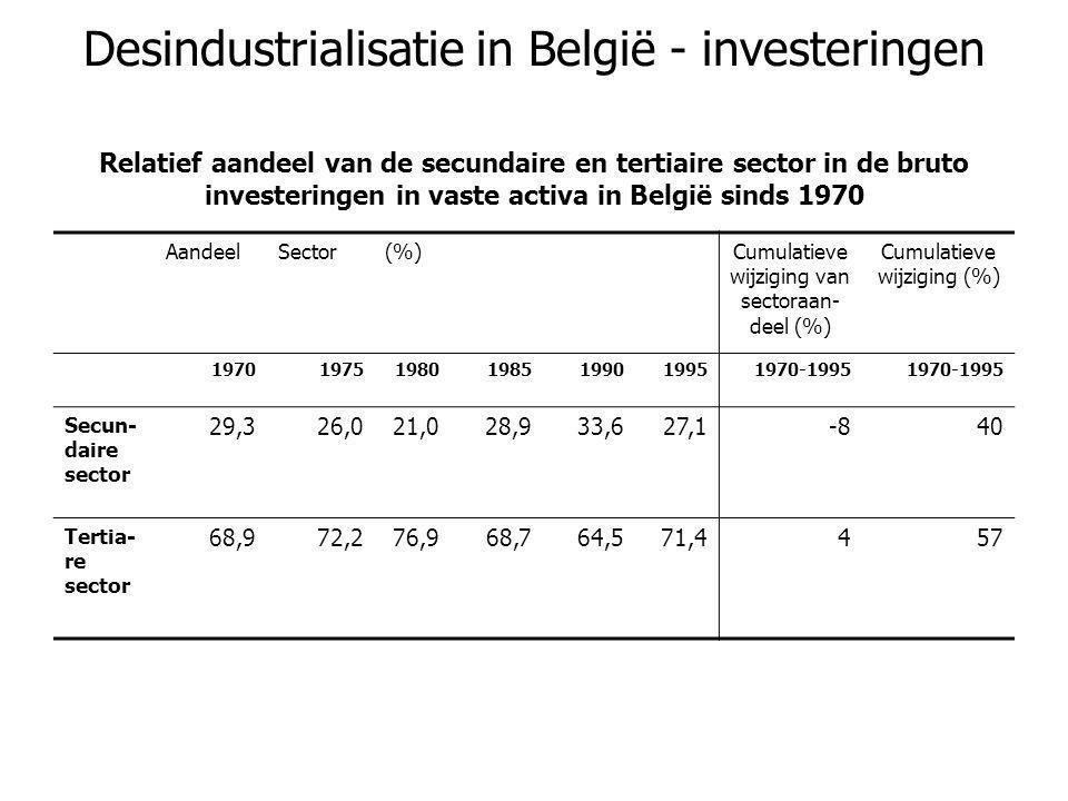 Desindustrialisatie in België - investeringen AandeelSector(%)Cumulatieve wijziging van sectoraan- deel (%) Cumulatieve wijziging (%) 1970197519801985