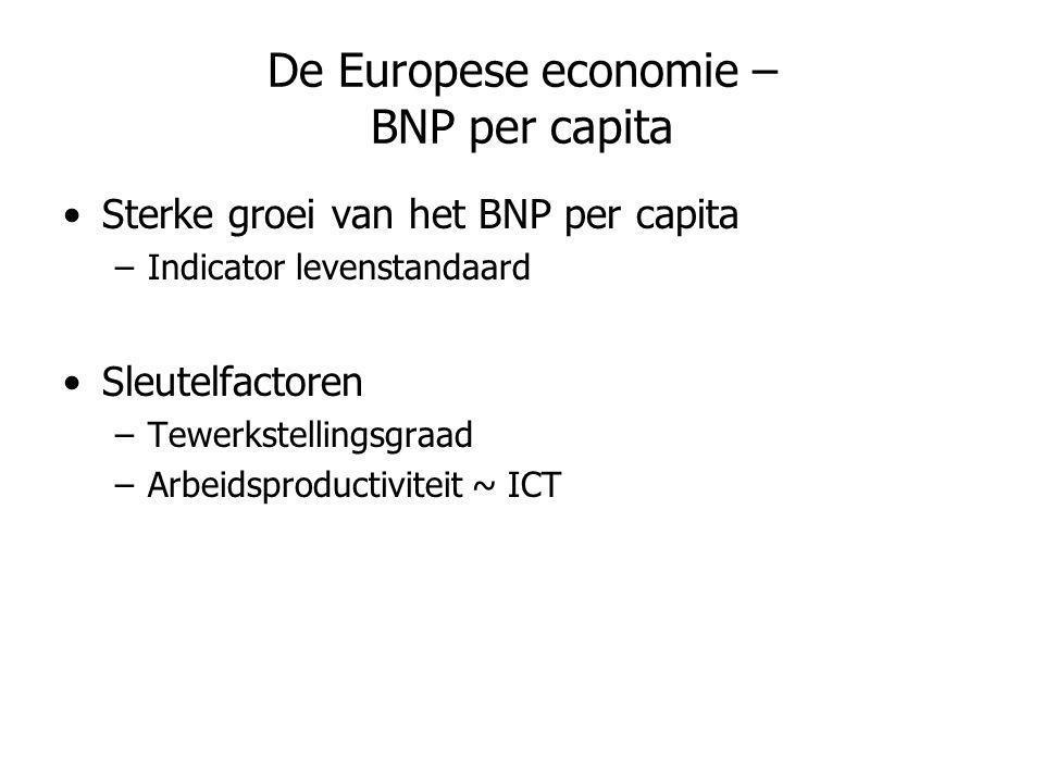 De Europese economie – BNP per capita •Sterke groei van het BNP per capita –Indicator levenstandaard •Sleutelfactoren –Tewerkstellingsgraad –Arbeidspr