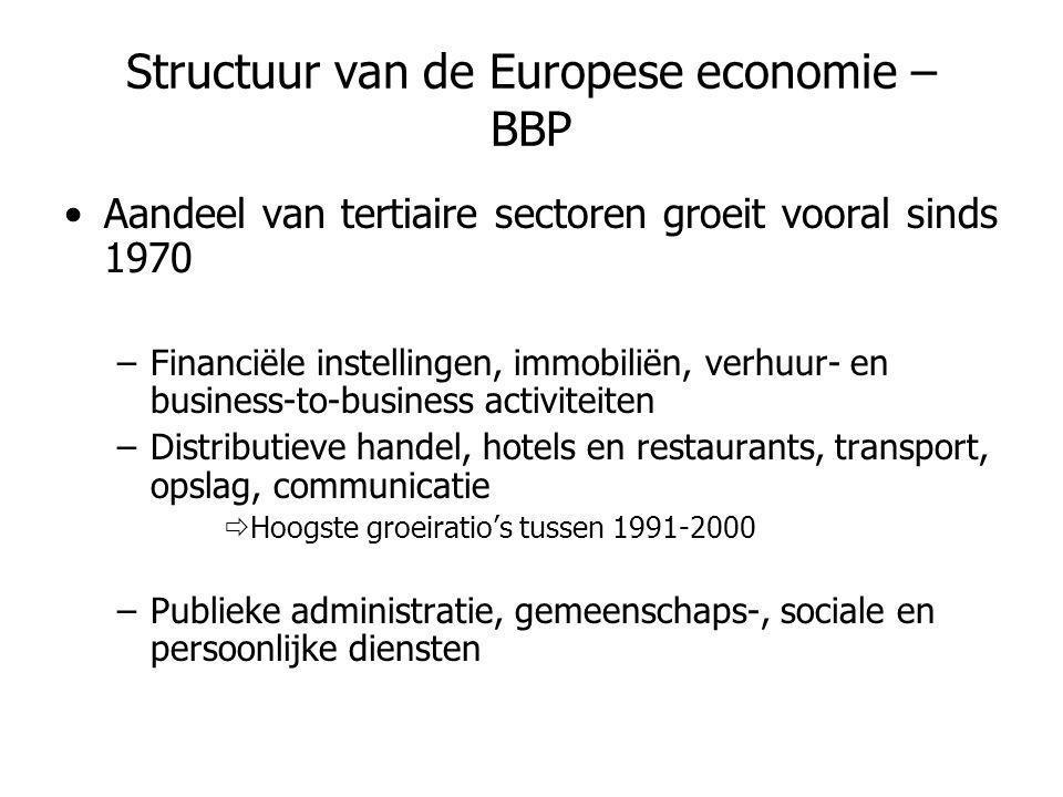 Structuur van de Europese economie – BBP •Aandeel van tertiaire sectoren groeit vooral sinds 1970 –Financiële instellingen, immobiliën, verhuur- en bu