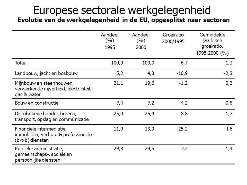 Europese sectorale werkgelegenheid Evolutie van de werkgelegenheid in de EU, opgesplitst naar sectoren Aandeel (%) 1995 Aandeel (%) 2000 Groeiratio 20
