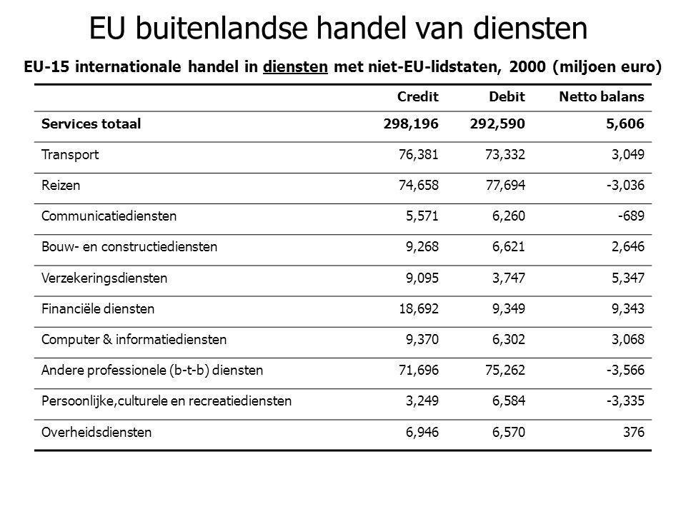 EU buitenlandse handel van diensten EU-15 internationale handel in diensten met niet-EU-lidstaten, 2000 (miljoen euro) CreditDebitNetto balans Service