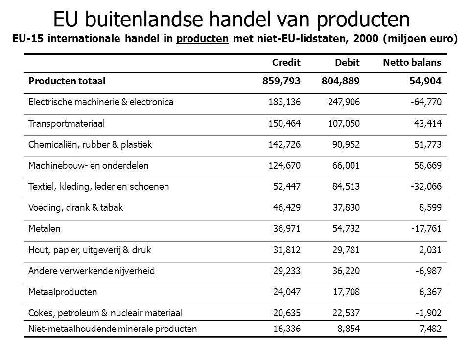 EU buitenlandse handel van producten EU-15 internationale handel in producten met niet-EU-lidstaten, 2000 (miljoen euro) CreditDebitNetto balans Produ
