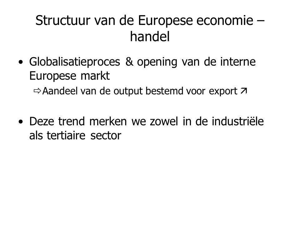 Structuur van de Europese economie – handel •Globalisatieproces & opening van de interne Europese markt  Aandeel van de output bestemd voor export 