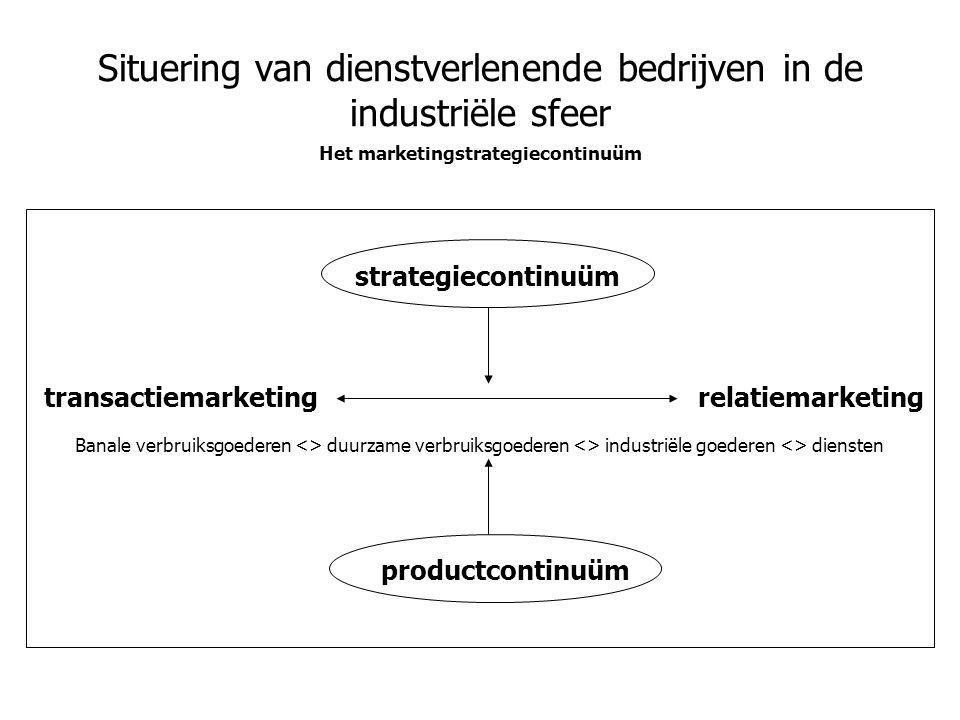 Situering van dienstverlenende bedrijven in de industriële sfeer Het marketingstrategiecontinuüm strategiecontinuüm productcontinuüm transactiemarketi
