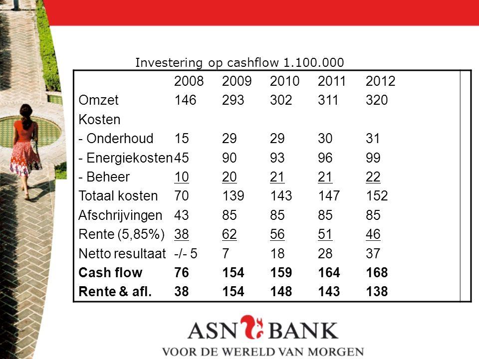 Investering op cashflow 1.100.000 20082009201020112012 Omzet146293302311320 Kosten - Onderhoud1529293031 - Energiekosten4590939699 - Beheer1020212122