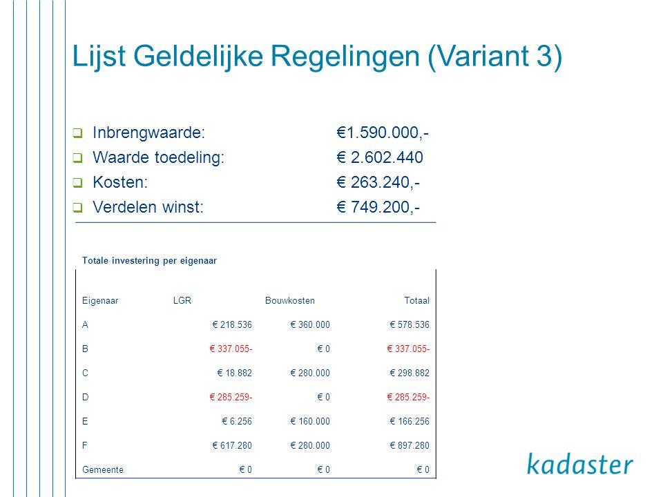 CONGRES OPENBARE RUIMTE - 11 dec 2013 36 Lijst Geldelijke Regelingen (Variant 3)  Inbrengwaarde: €1.590.000,-  Waarde toedeling: € 2.602.440  Kosten: € 263.240,-  Verdelen winst: € 749.200,- Totale investering per eigenaar EigenaarLGRBouwkostenTotaal A€ 218.536€ 360.000€ 578.536 B€ 337.055-€ 0€ 337.055- C€ 18.882€ 280.000€ 298.882 D€ 285.259-€ 0€ 285.259- E€ 6.256€ 160.000€ 166.256 F€ 617.280€ 280.000€ 897.280 Gemeente€ 0