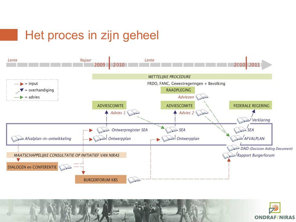 15 Het Afvalplan van NIRAS – Doel Het Afvalplan moet alle elementen aanreiken die de regering in staat stellen de te volgen richting inzake het langet