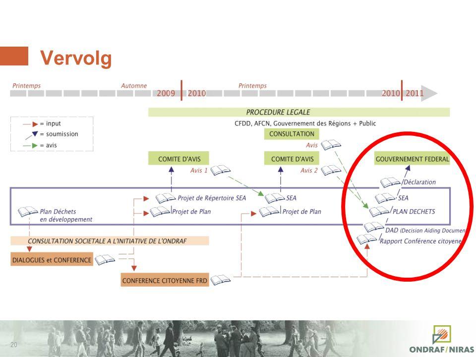 19 Timing van de referentieoplossing R&D 1974 2040 2011 Overleg Siting Vergunning Constructie Berging 21.. Afvalplan Beleidsbeslissing Maatschappelijk