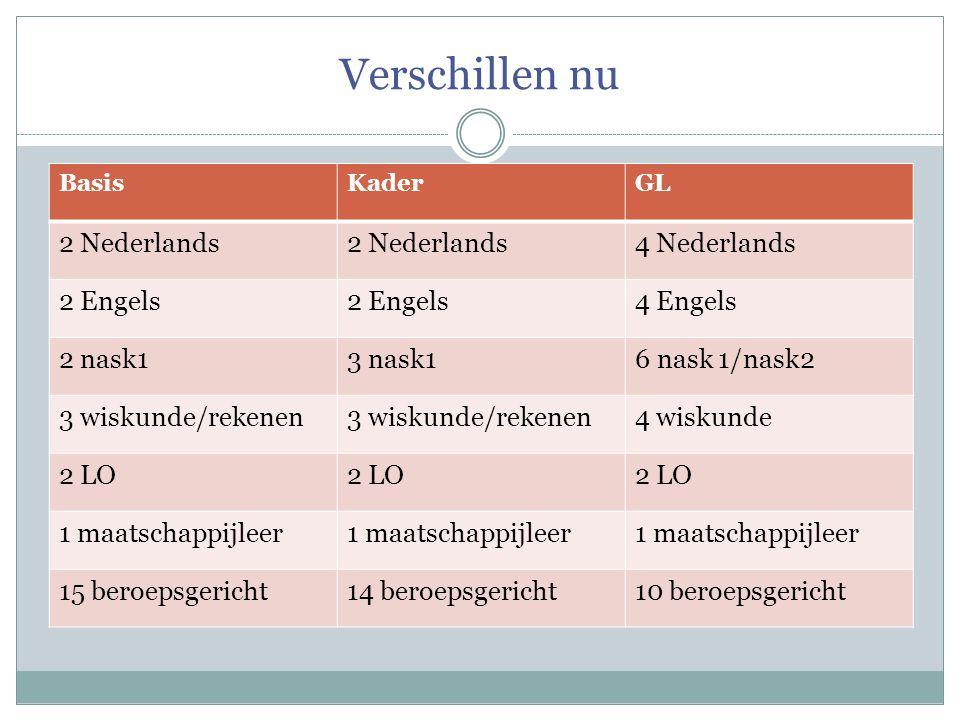 Verschillen nu BasisKaderGL 2 Nederlands 4 Nederlands 2 Engels 4 Engels 2 nask13 nask16 nask 1/nask2 3 wiskunde/rekenen 4 wiskunde 2 LO 1 maatschappij