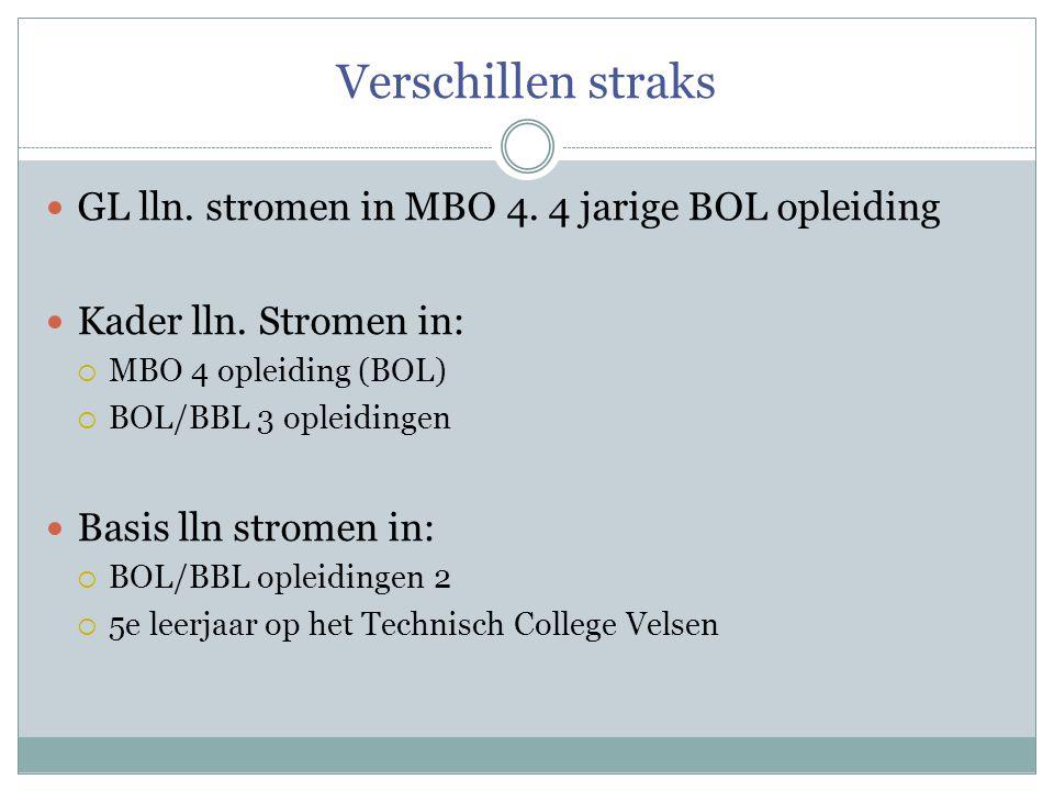 Verschillen straks  GL lln. stromen in MBO 4. 4 jarige BOL opleiding  Kader lln. Stromen in:  MBO 4 opleiding (BOL)  BOL/BBL 3 opleidingen  Basis