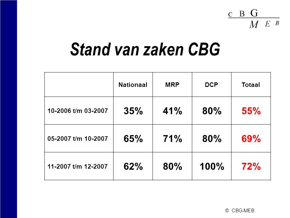 © CBG-MEB Stand van zaken CBG (Conclusie) •Sterke groei in e-dossiers •Positieve ervaringen met eigen scanstraat •Lange gewenningsperiode •Tijd rijp voor verplichting